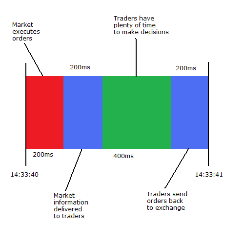 Partitioning of trading second into decision, network, and execution time